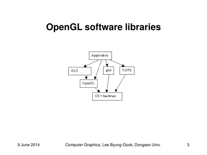 Opengl software libraries