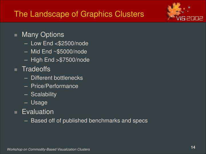 The Landscape of Graphics Clusters