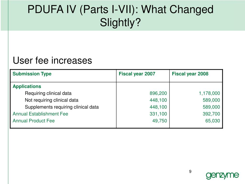 PDUFA IV (Parts I-VII): What Changed Slightly?