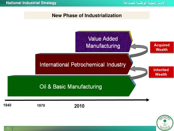 New Phase of Industrialization