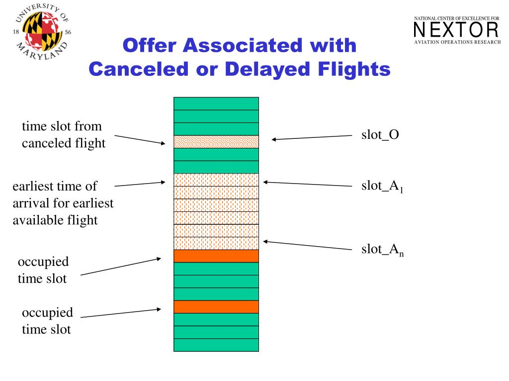Offer Associated with Canceled or Delayed Flights