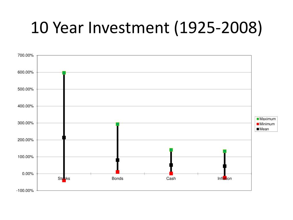 10 Year Investment (1925-2008)