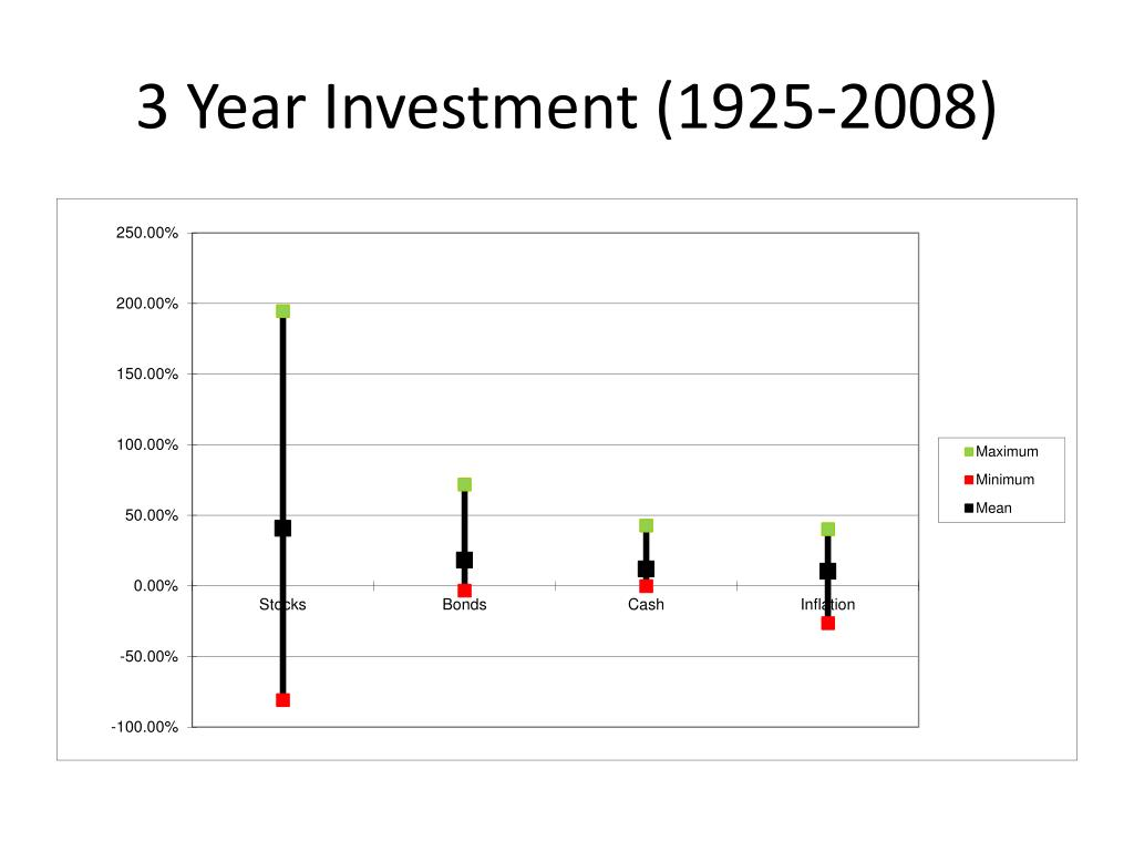 3 Year Investment (1925-2008)