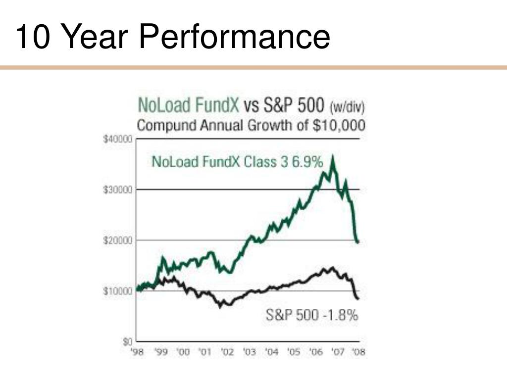 10 Year Performance