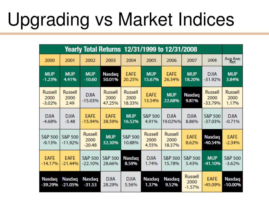 Upgrading vs Market Indices