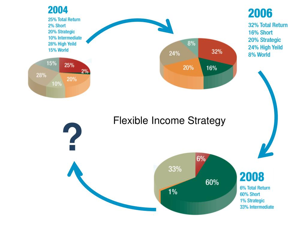 Flexible Income Strategy