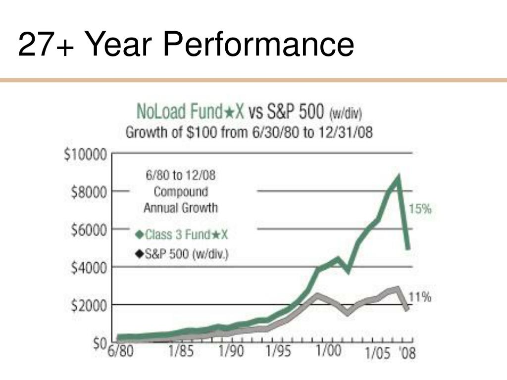 27+ Year Performance