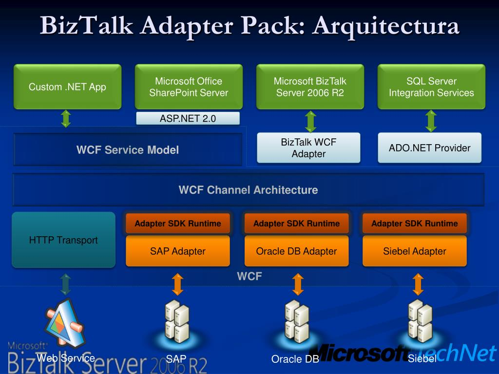 WCF Channel Architecture