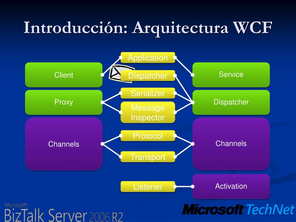 Introducción: Arquitectura WCF