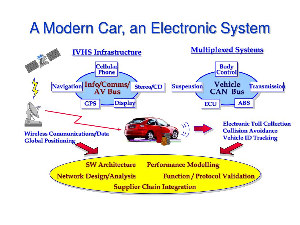 Multiplexed Systems
