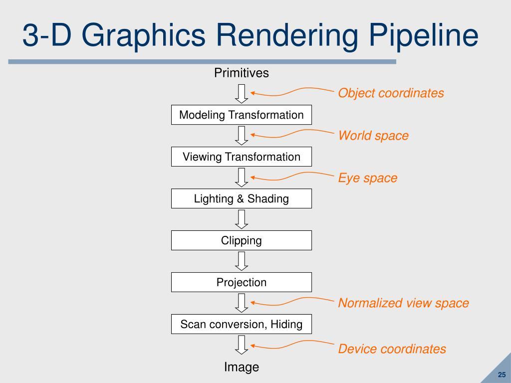 3-D Graphics Rendering Pipeline