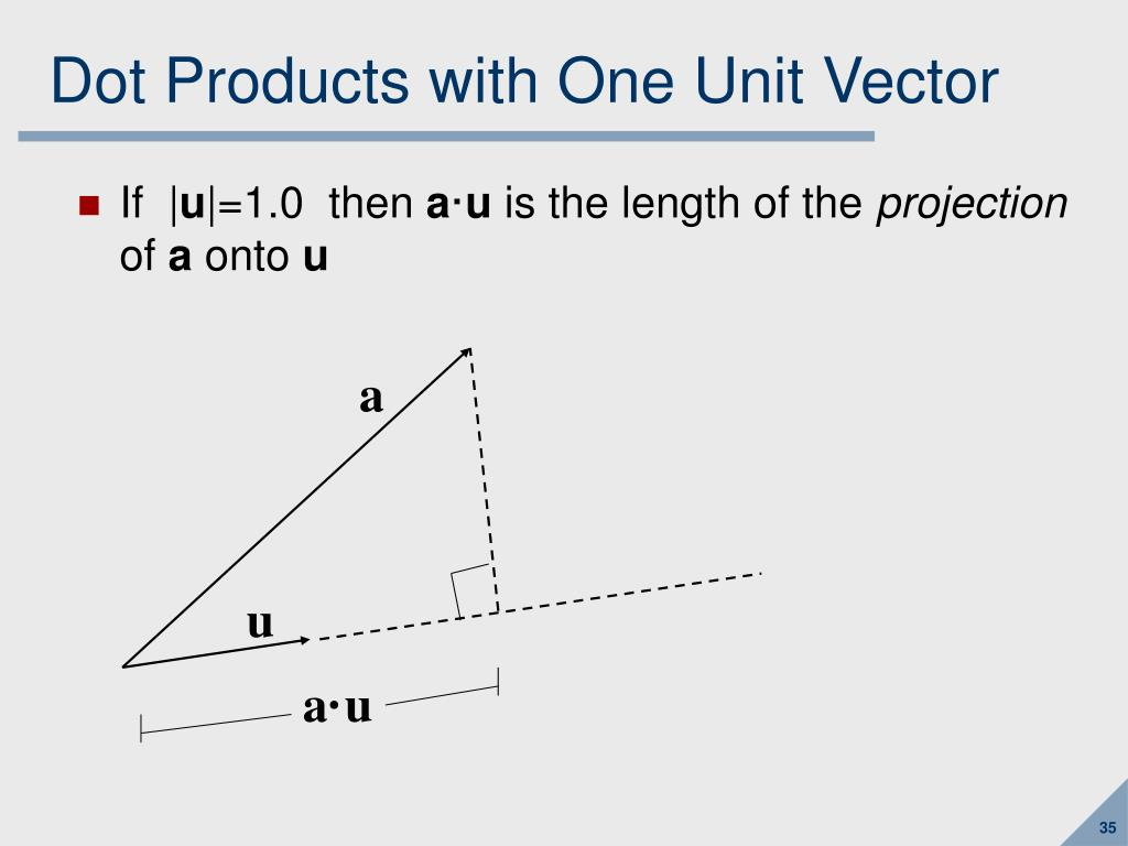 Dot Products with One Unit Vector
