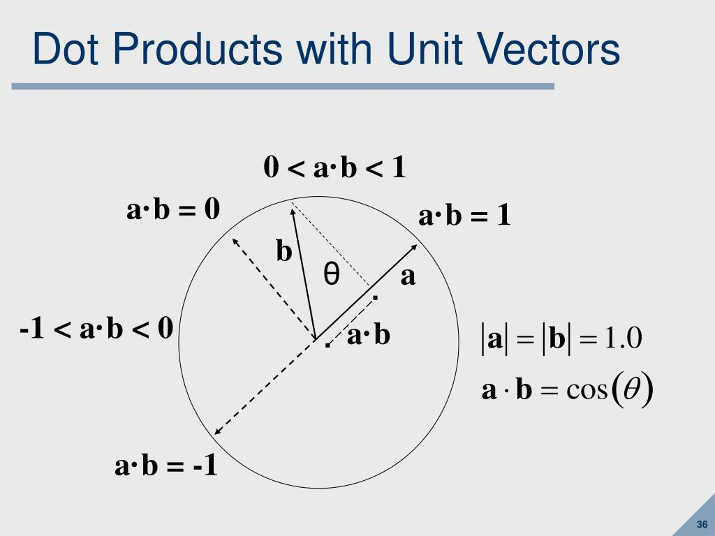 Dot Products with Unit Vectors
