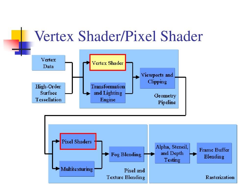 Vertex Shader/Pixel Shader