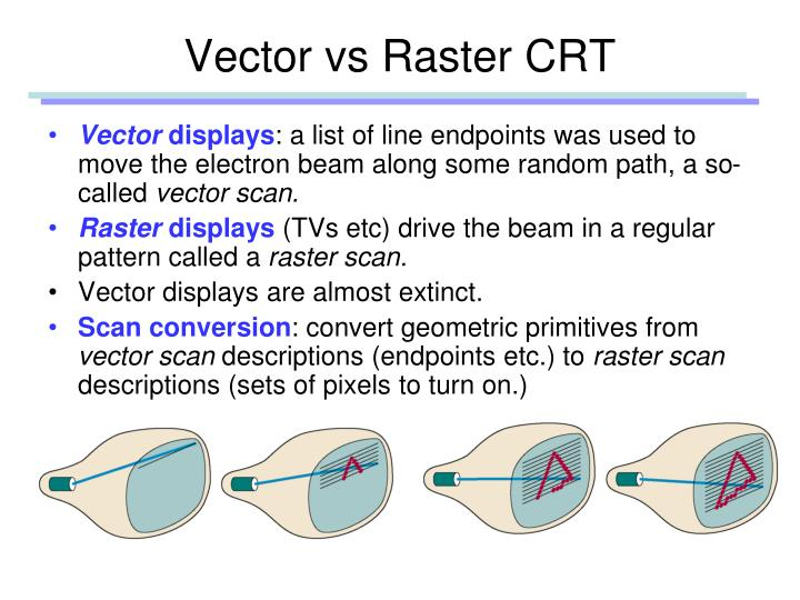 Vector vs raster crt