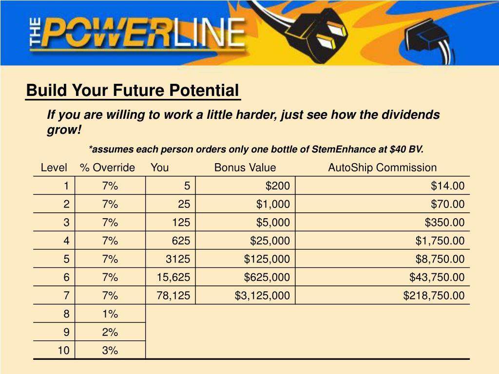 Build Your Future Potential