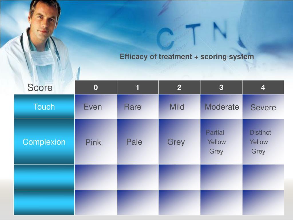 Efficacy of treatment + scoring system