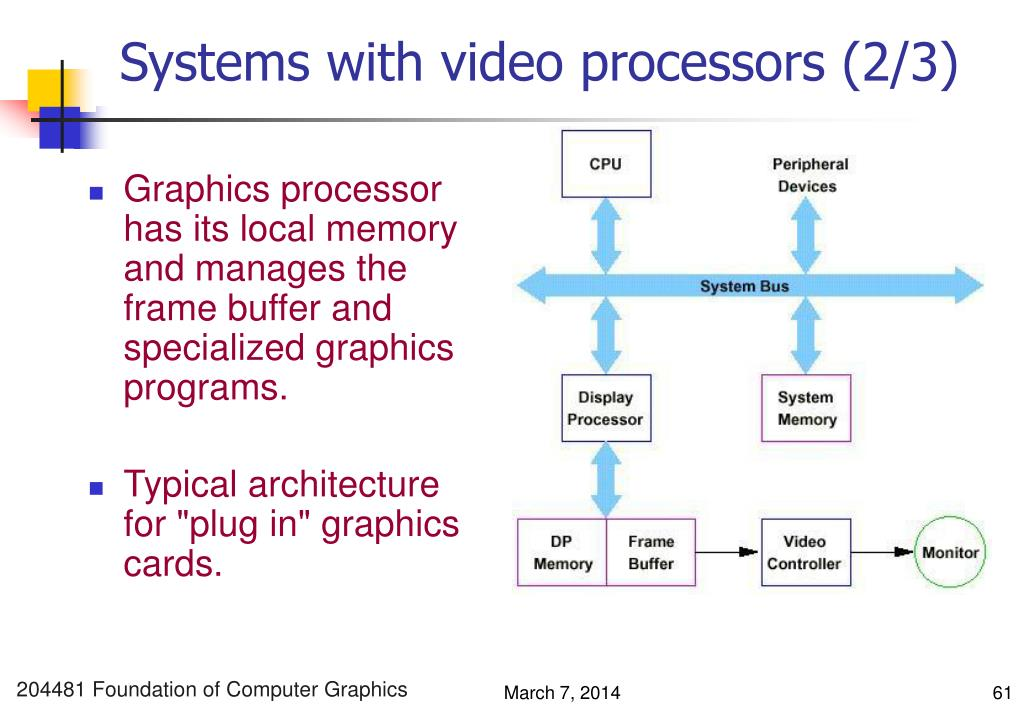 Systems with video processors (2/3)