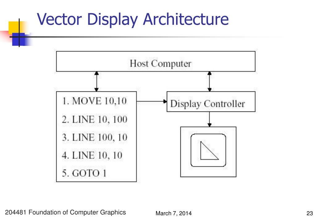 Vector Display Architecture