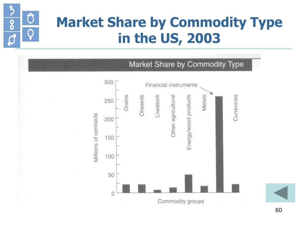 Market Share by Commodity Type in the US, 2003