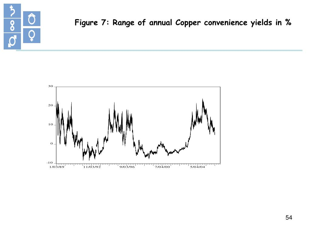 Figure 7: Range of annual Copper convenience yields in %