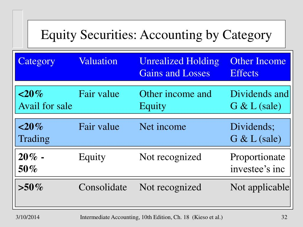 Equity Securities: Accounting by Category