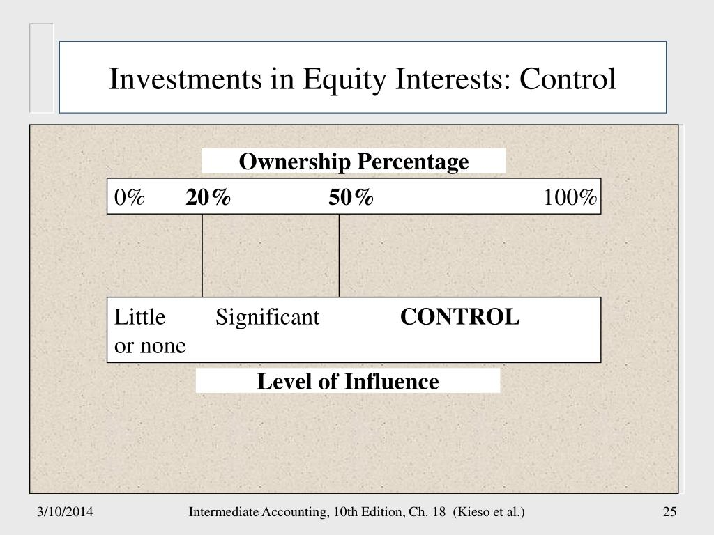 Investments in Equity Interests: Control
