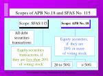 scopes of apb no 18 and sfas no 115