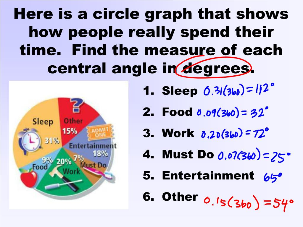 Here is a circle graph that shows how people really spend their time.  Find the measure of each central angle in degrees.
