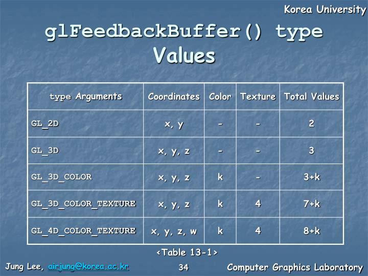 glFeedbackBuffer()