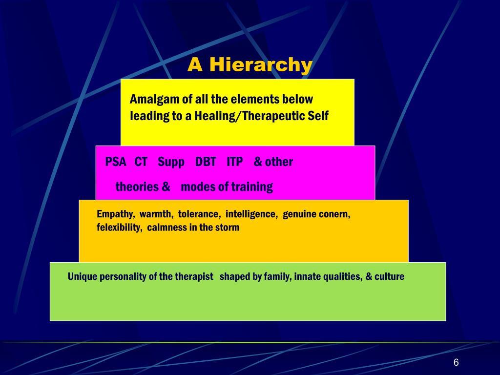 A Hierarchy