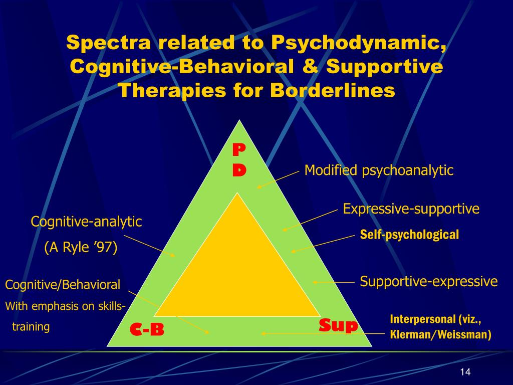 Spectra related to Psychodynamic, Cognitive-Behavioral & Supportive Therapies for Borderlines