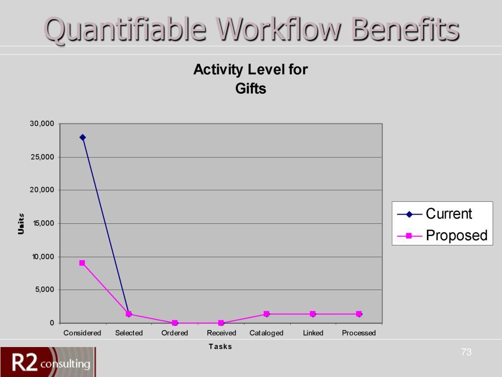Quantifiable Workflow Benefits