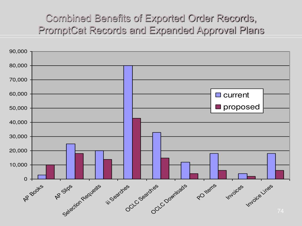 Combined Benefits of Exported Order Records, PromptCat Records and Expanded Approval Plans