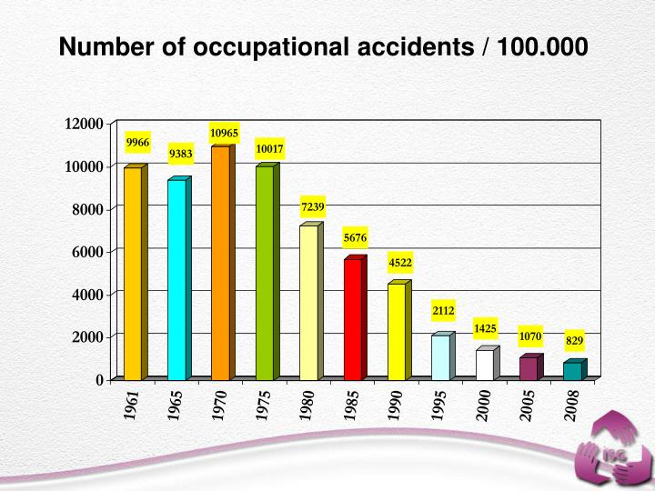 Number of occupational accidents / 100.000