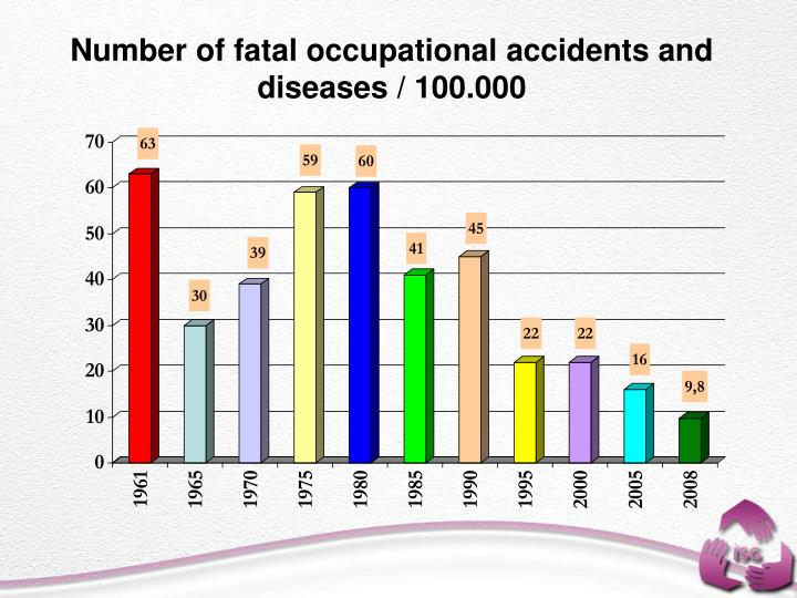 Number of fatal occupational accidents and diseases / 100.000