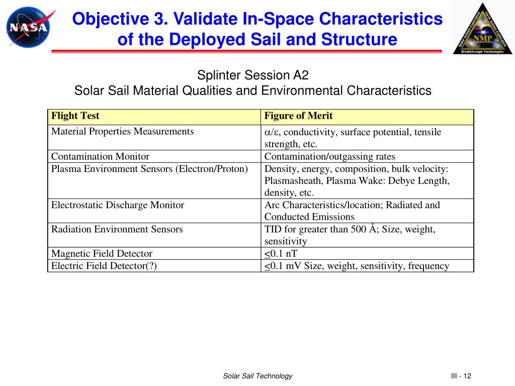 Objective 3. Validate In-Space Characteristics of the Deployed Sail and Structure