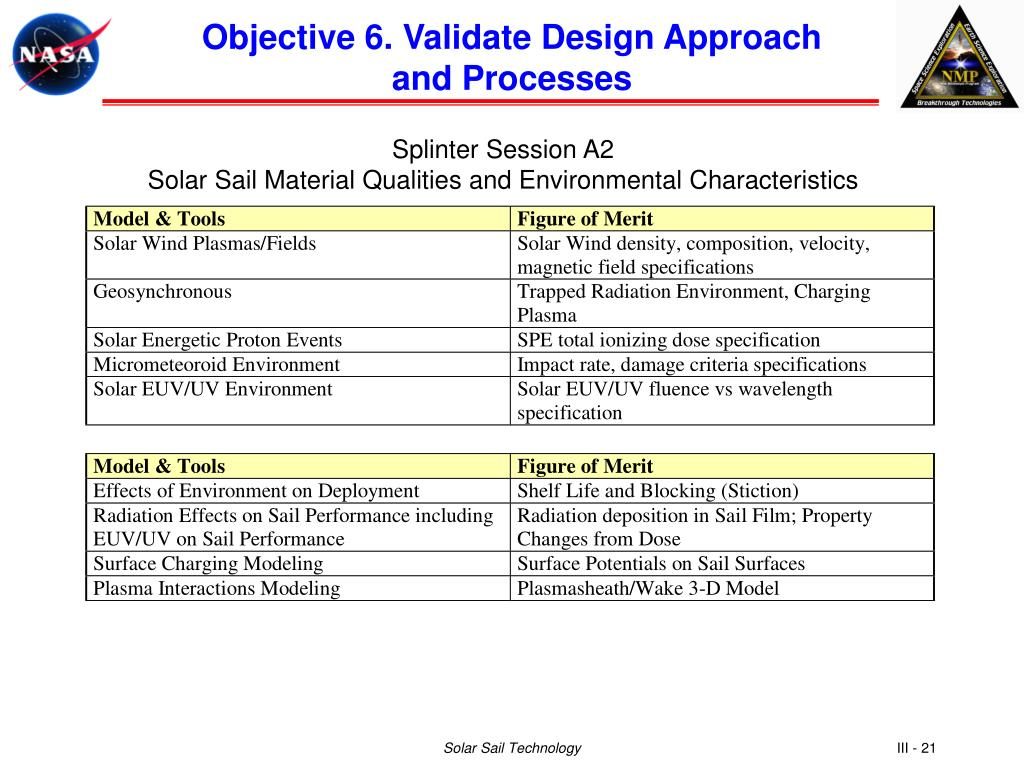 Objective 6. Validate Design Approach