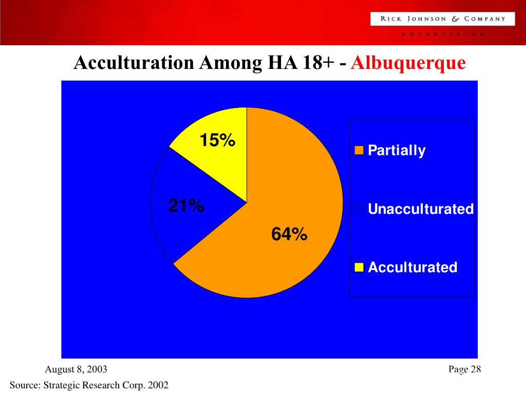 Acculturation Among HA 18+ -