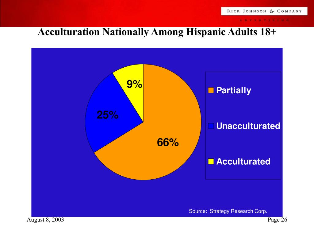 Acculturation Nationally Among Hispanic Adults 18+