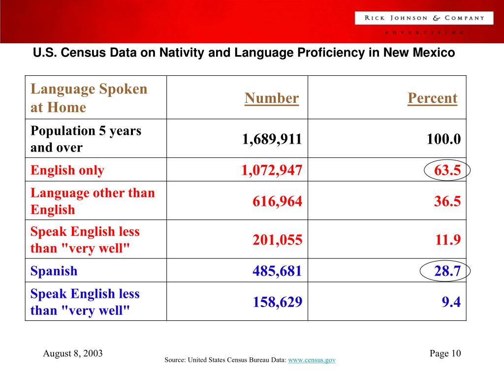U.S. Census Data on Nativity and Language Proficiency in New Mexico
