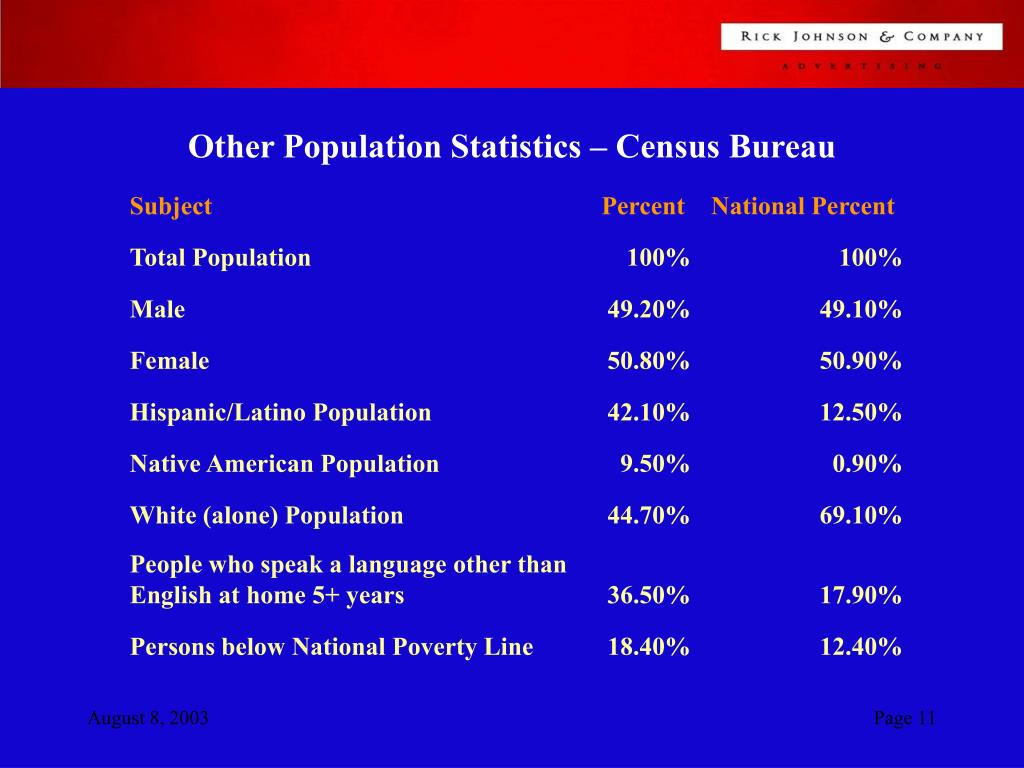 Other Population Statistics – Census Bureau