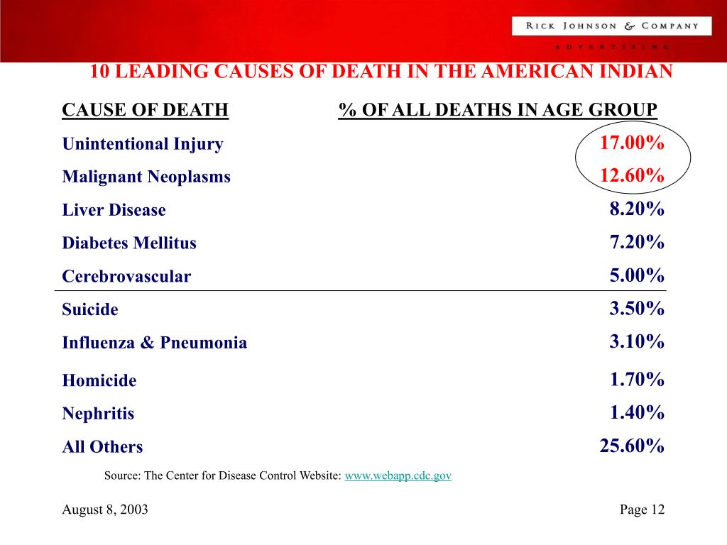 10 LEADING CAUSES OF DEATH IN THE AMERICAN INDIAN