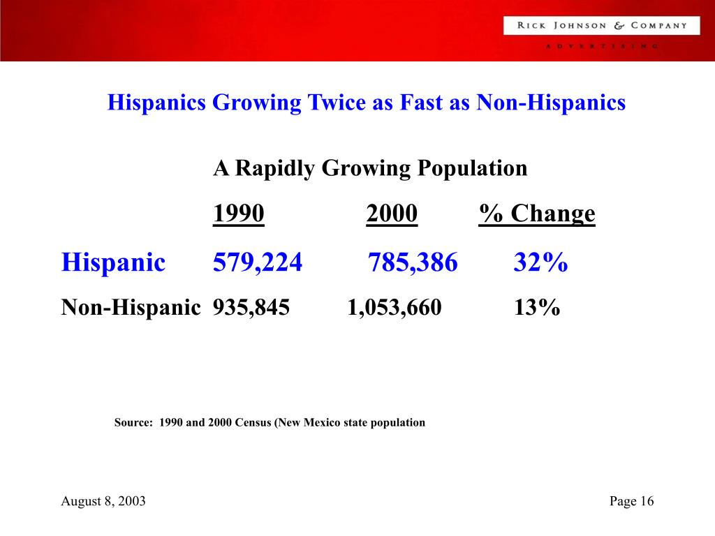 Hispanics Growing Twice as Fast as Non-Hispanics