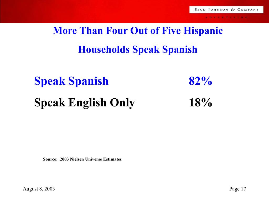 More Than Four Out of Five Hispanic