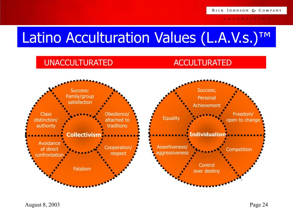 Latino Acculturation Values (L.A.V.s.)™