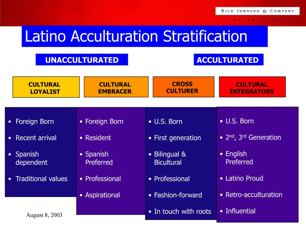 Latino Acculturation Stratification