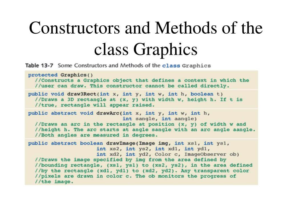 Constructors and Methods of the class Graphics
