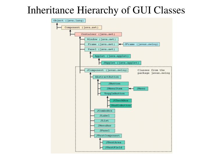 Inheritance hierarchy of gui classes