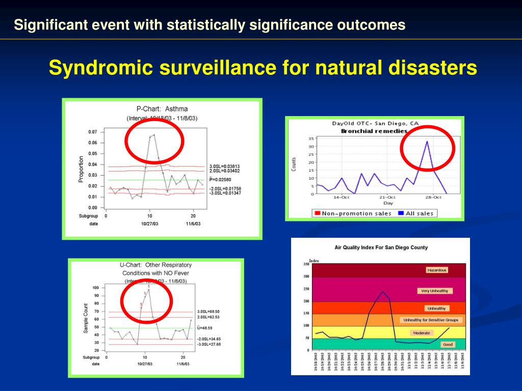 Significant event with statistically significance outcomes